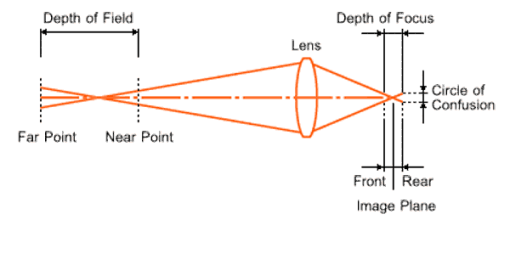 diagram-depth-of-focus
